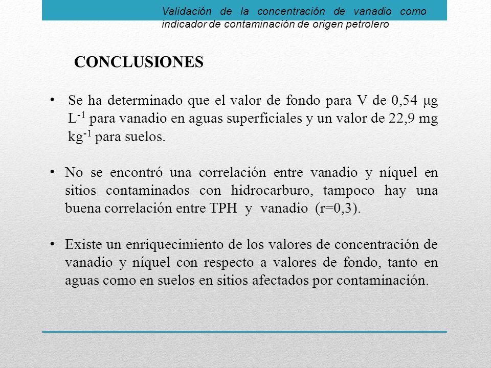 Validación de la concentración de vanadio como indicador de contaminación de origen petrolero CONCLUSIONES Se ha determinado que el valor de fondo para V de 0,54 μg L -1 para vanadio en aguas superficiales y un valor de 22,9 mg kg -1 para suelos.