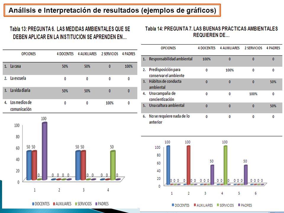 Análisis e Interpretación de resultados (ejemplos de gráficos)