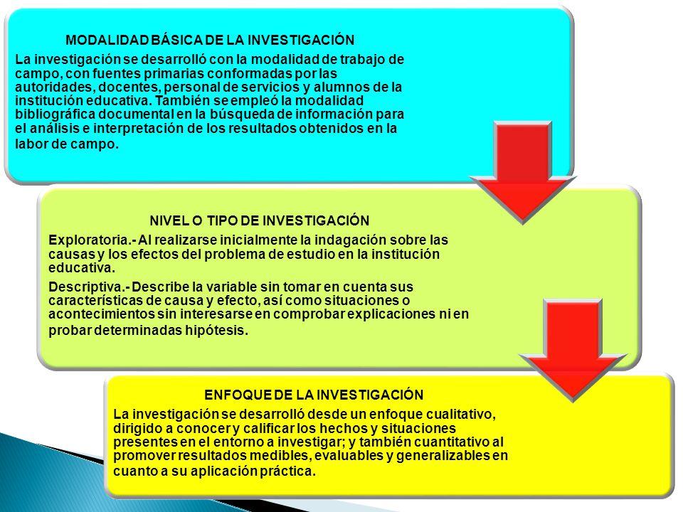 MODALIDAD BÁSICA DE LA INVESTIGACIÓN La investigación se desarrolló con la modalidad de trabajo de campo, con fuentes primarias conformadas por las au