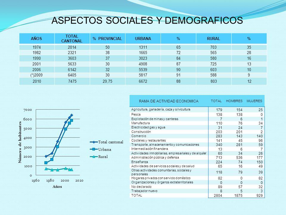 ASPECTOS SOCIALES Y DEMOGRAFICOS AÑOS TOTAL CANTONAL % PROVINCIALURBANA%RURAL% 197420145013116570335 198223213816657256528 199036033730238458016 20015