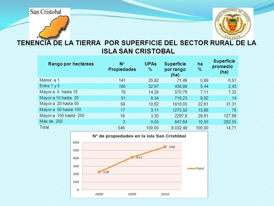 Rango por hectáreasN° Propiedades UPAs % Superficie por rango (ha) ha % Superficie promedio (ha) Menor a 1 14125,8271,490,890,51 Entre 1 y 5 18032,974