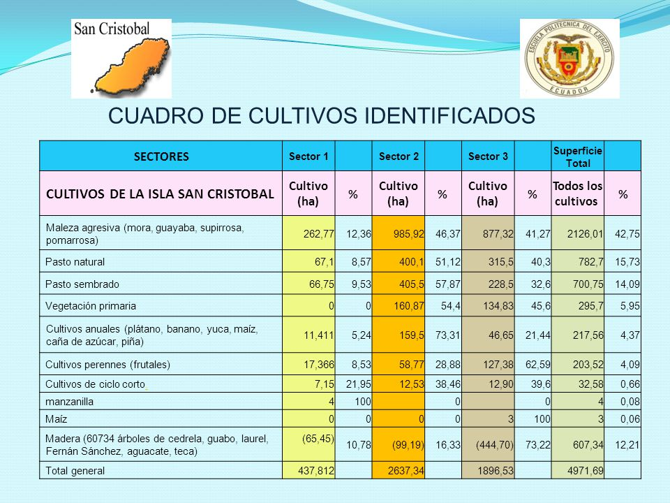 SECTORES Sector 1 Sector 2 Sector 3 Superficie Total CULTIVOS DE LA ISLA SAN CRISTOBAL Cultivo (ha) % % % Todos los cultivos % Maleza agresiva (mora, guayaba, supirrosa, pomarrosa) 262,7712,36985,9246,37877,3241,272126,0142,75 Pasto natural67,18,57400,151,12315,540,3782,715,73 Pasto sembrado66,759,53405,557,87228,532,6700,7514,09 Vegetación primaria 00160,8754,4134,8345,6295,75,95 Cultivos anuales (plátano, banano, yuca, maíz, caña de azúcar, piña) 11,4115,24159,573,3146,6521,44217,564,37 Cultivos perennes (frutales)17,3668,5358,7728,88127,3862,59203,524,09 Cultivos de ciclo corto..7,1521,9512,5338,4612,9039,632,580,66 manzanilla4100 0 040,08 Maíz 00 00310030,06 Madera (60734 árboles de cedrela, guabo, laurel, Fernán Sánchez, aguacate, teca) (65,45) 10,78 (99,19)16,33 (444,70)73,22607,3412,21 Total general437,8122637,341896,534971,69 CUADRO DE CULTIVOS IDENTIFICADOS