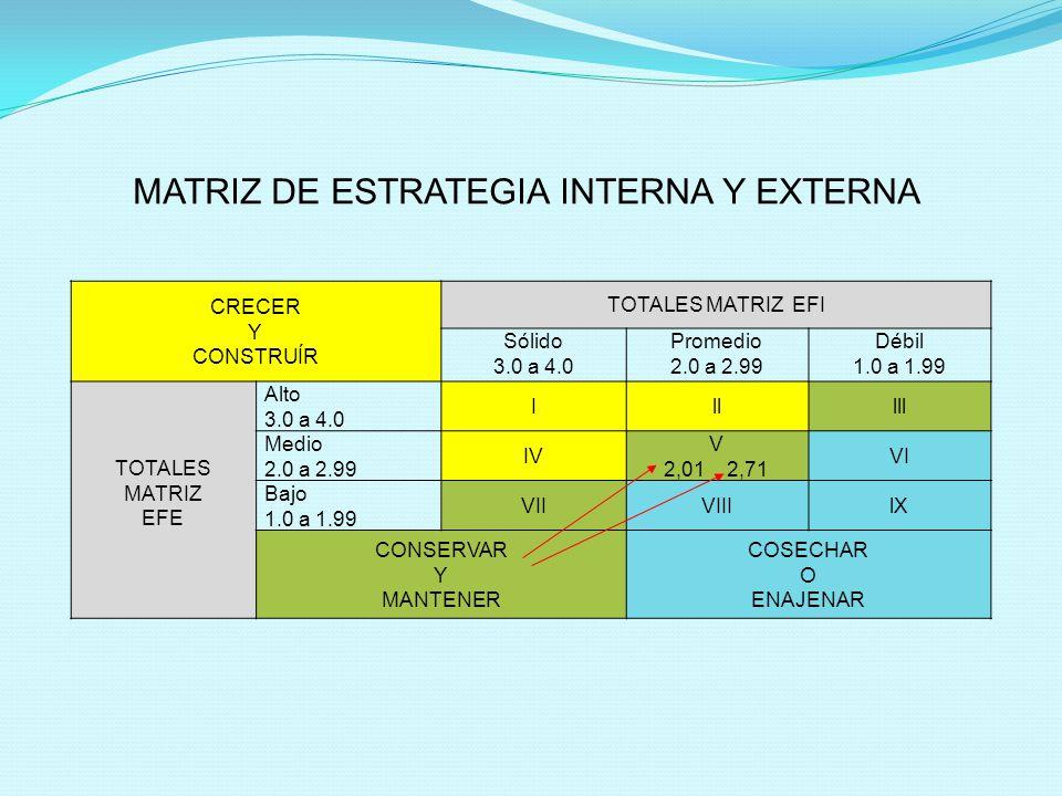 CRECER Y CONSTRUÍR TOTALES MATRIZ EFI Sólido 3.0 a 4.0 Promedio 2.0 a 2.99 Débil 1.0 a 1.99 TOTALES MATRIZ EFE Alto 3.0 a 4.0 Illlll Medio 2.0 a 2.99 IV V 2,01 2,71 VI Bajo 1.0 a 1.99 VIIVIIIlX CONSERVAR Y MANTENER COSECHAR O ENAJENAR MATRIZ DE ESTRATEGIA INTERNA Y EXTERNA