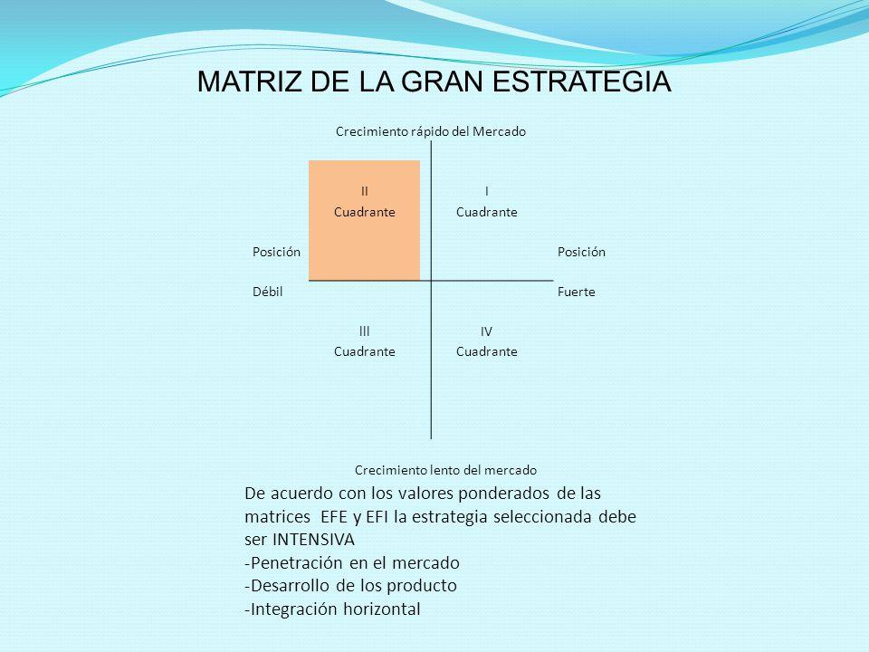Crecimiento rápido del Mercado II I Cuadrante Posición Débil Fuerte lllIV Cuadrante Crecimiento lento del mercado MATRIZ DE LA GRAN ESTRATEGIA De acue