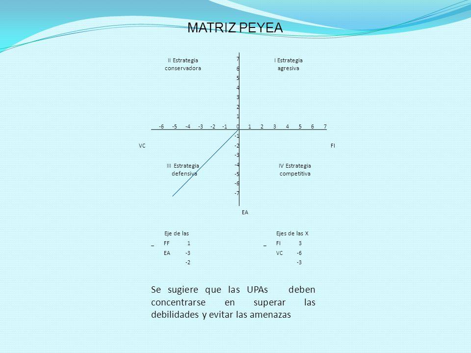 II Estrategia conservadora 7 I Estrategia agresiva 6 5 4 3 2 1 -6-5-4-3-201234567 FI VC-2 -3 lll Estrategia defensiva -4 IV Estrategia competitiva -5 -6 -7 EA Eje de lasEjes de las X _FF1_FI3 EA-3VC-6 -2-3 MATRIZ PEYEA Se sugiere que las UPAs deben concentrarse en superar las debilidades y evitar las amenazas