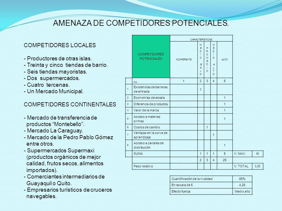 AMENAZA DE COMPETIDORES POTENCIALES 4 COMPETIDORES POTENCIALES CARACTERÍSTICAS INDIFERENTE M E D I O B A J O PROMEDIOPROMEDIO M E D I O A L T O ALTO FM 12345 1 Existencias de barreras de entrada 1 2 Economías de escala1 3 Diferencia de productos1 4 Valor de la marca1 5 Acceso a materias primas 1 6 Costos de cambio1 7 Ventajas en la curva de aprendizaje 1 8 Acceso a canales de distribución 1 SUMA1115V.