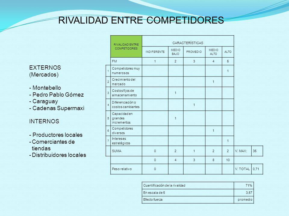 RIVALIDAD ENTRE COMPETIDORES CARACTERÍSTICAS INDIFERENTE MEDIO BAJO PROMEDIO MEDIO ALTO ALTO FM12345 1 Competidores muy numerosos 1 2 Crecimiento del