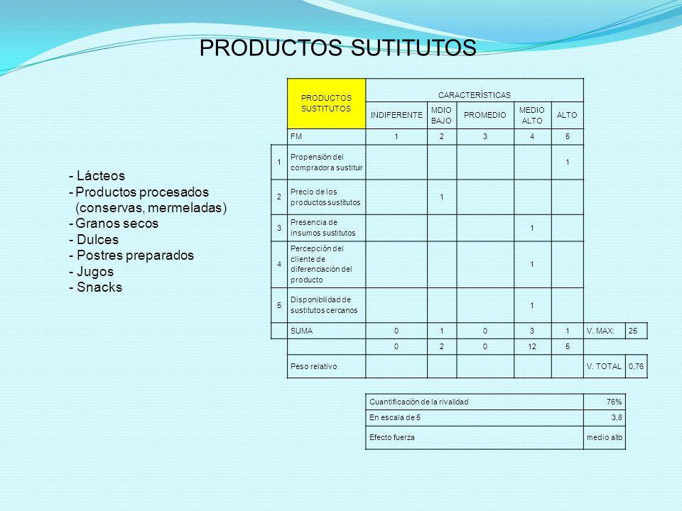 PRODUCTOS SUSTITUTOS CARACTERÍSTICAS INDIFERENTE MDIO BAJO PROMEDIO MEDIO ALTO ALTO FM12345 1 Propensión del comprador a sustituir 1 2 Precio de los productos sustitutos 1 3 Presencia de insumos sustitutos 1 4 Percepción del cliente de diferenciación del producto 1 5 Disponibilidad de sustitutos cercanos 1 SUMA01031V.