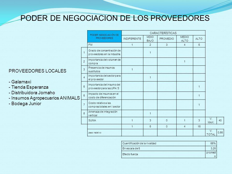 PODER NEGOCIACIÓN DE PROVEEDORES CARACTERÍSTICAS INDIFERENTE MDIO BAJO PROMEDIO MEDIO ALTO ALTO FM12345 1 Grado de concentración de proveedores en la