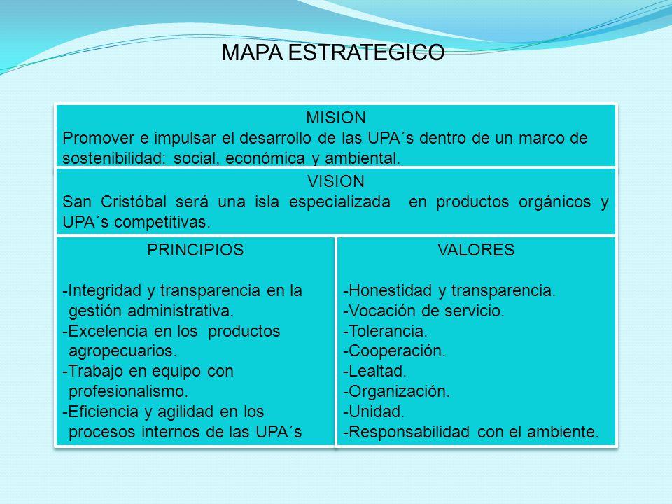 MISION Promover e impulsar el desarrollo de las UPA´s dentro de un marco de sostenibilidad: social, económica y ambiental.