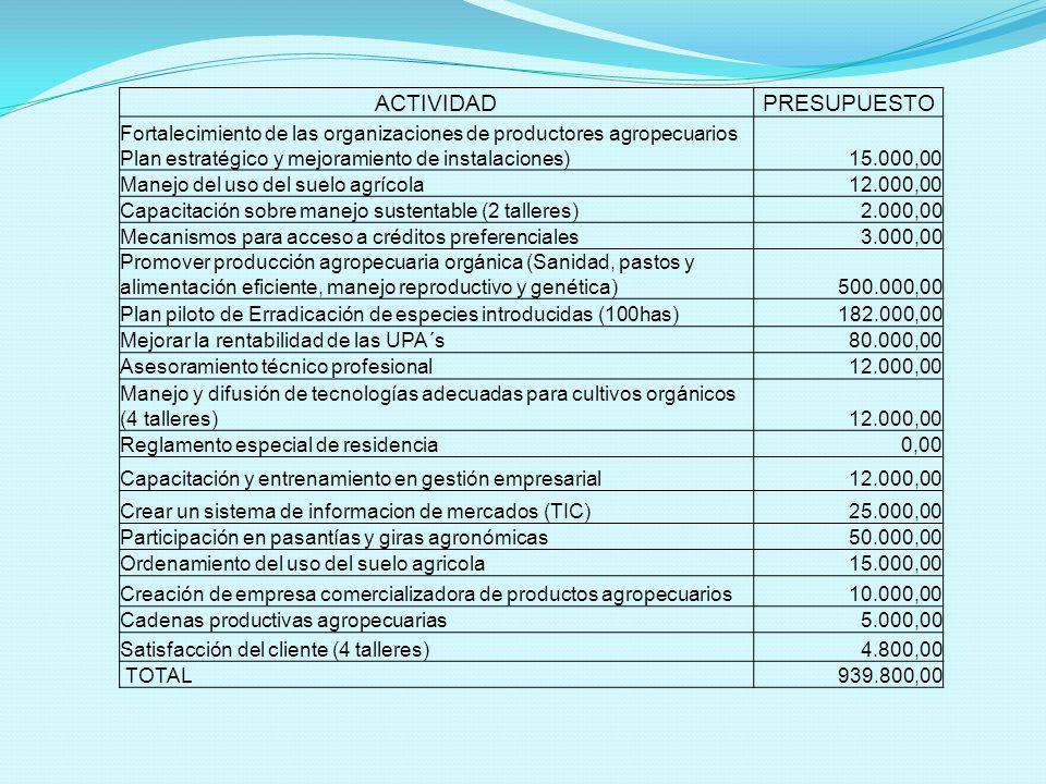 ACTIVIDADPRESUPUESTO Fortalecimiento de las organizaciones de productores agropecuarios Plan estratégico y mejoramiento de instalaciones)15.000,00 Manejo del uso del suelo agrícola12.000,00 Capacitación sobre manejo sustentable (2 talleres)2.000,00 Mecanismos para acceso a créditos preferenciales3.000,00 Promover producción agropecuaria orgánica (Sanidad, pastos y alimentación eficiente, manejo reproductivo y genética)500.000,00 Plan piloto de Erradicación de especies introducidas (100has)182.000,00 Mejorar la rentabilidad de las UPA´s80.000,00 Asesoramiento técnico profesional12.000,00 Manejo y difusión de tecnologías adecuadas para cultivos orgánicos (4 talleres)12.000,00 Reglamento especial de residencia0,00 Capacitación y entrenamiento en gestión empresarial12.000,00 Crear un sistema de informacion de mercados (TIC)25.000,00 Participación en pasantías y giras agronómicas50.000,00 Ordenamiento del uso del suelo agricola15.000,00 Creación de empresa comercializadora de productos agropecuarios10.000,00 Cadenas productivas agropecuarias5.000,00 Satisfacción del cliente (4 talleres)4.800,00 TOTAL939.800,00