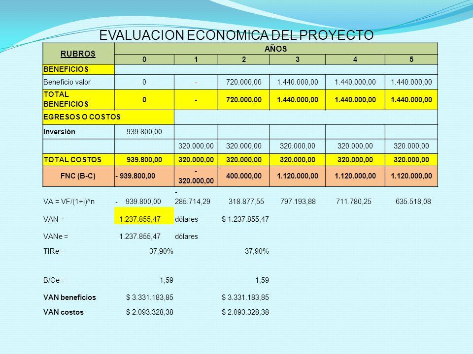 RUBROS AÑOS 012345 BENEFICIOS Beneficio valor0-720.000,001.440.000,00 TOTAL BENEFICIOS 0-720.000,001.440.000,00 EGRESOS O COSTOS Inversión939.800,00 320.000,00 TOTAL COSTOS939.800,00320.000,00 FNC (B-C)- 939.800,00 - 320.000,00 400.000,001.120.000,00 VA = VF/(1+i)^n- 939.800,00 - 285.714,29 318.877,55 797.193,88 711.780,25 635.518,08 VAN = 1.237.855,47dólares$ 1.237.855,47 VANe = 1.237.855,47dólares TIRe =37,90% B/Ce =1,59 VAN beneficios$ 3.331.183,85 VAN costos$ 2.093.328,38 EVALUACION ECONOMICA DEL PROYECTO