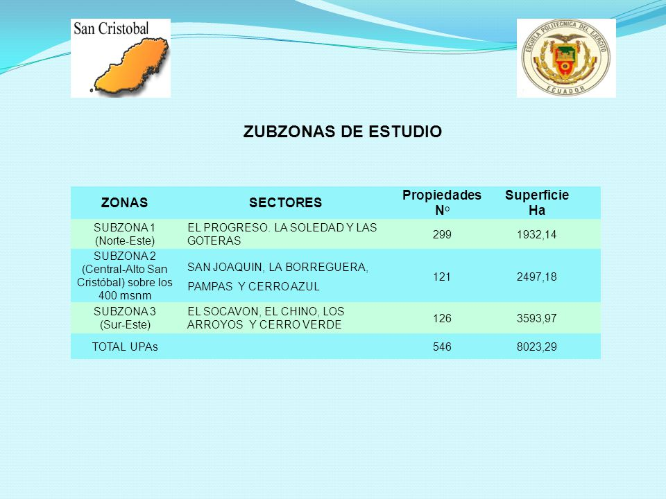 ZUBZONAS DE ESTUDIO ZONASSECTORES Propiedades N° Superficie Ha SUBZONA 1 (Norte-Este) EL PROGRESO. LA SOLEDAD Y LAS GOTERAS 2991932,14 SUBZONA 2 (Cent