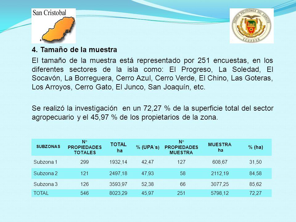 4. Tamaño de la muestra El tamaño de la muestra está representado por 251 encuestas, en los diferentes sectores de la isla como: El Progreso, La Soled
