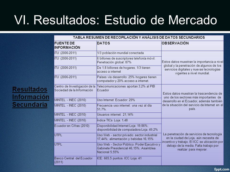 VI. Resultados: Estudio de Mercado Resultados Información Secundaria