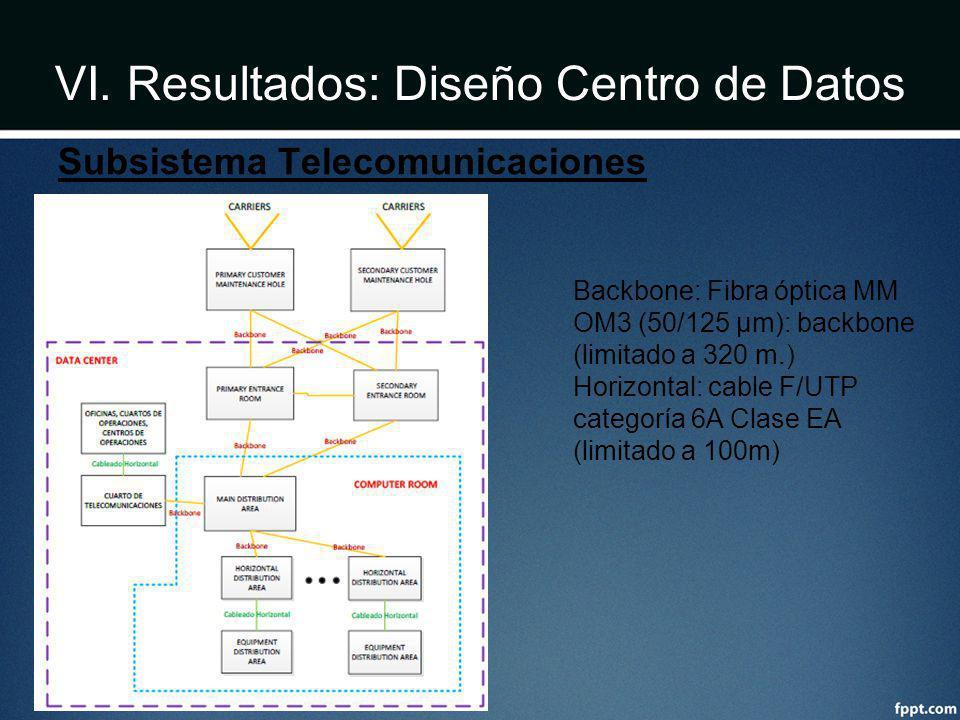 VI. Resultados: Diseño Centro de Datos Subsistema Telecomunicaciones Backbone: Fibra óptica MM OM3 (50/125 µm): backbone (limitado a 320 m.) Horizonta