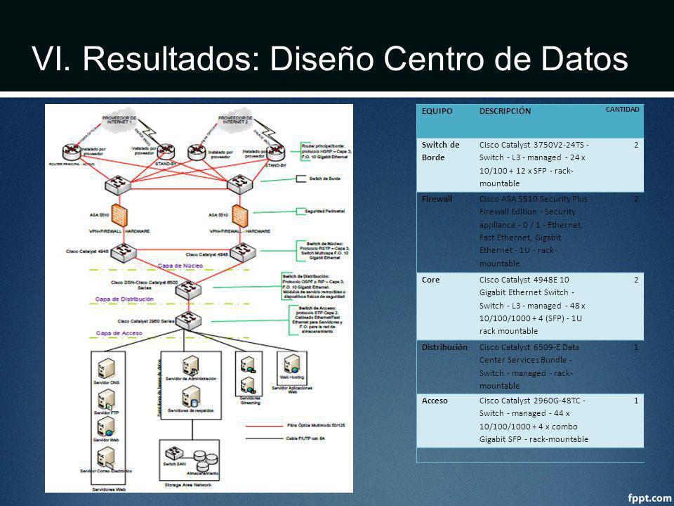 VI. Resultados: Diseño Centro de Datos EQUIPODESCRIPCIÓN CANTIDAD Switch de Borde Cisco Catalyst 3750V2-24TS - Switch - L3 - managed - 24 x 10/100 + 1
