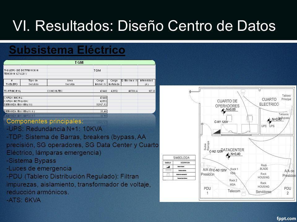 VI. Resultados: Diseño Centro de Datos Componentes principales: -UPS: Redundancia N+1: 10KVA -TDP: Sistema de Barras, breakers (bypass, AA precisión,