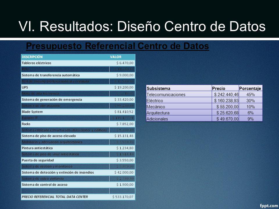 VI. Resultados: Diseño Centro de Datos Presupuesto Referencial Centro de Datos