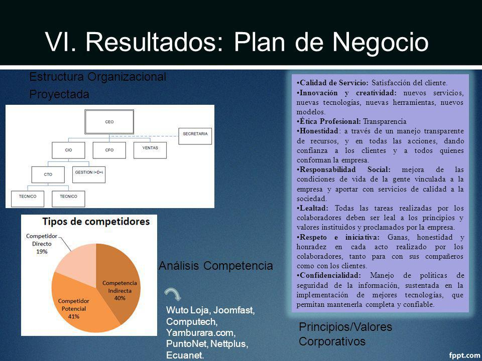 VI. Resultados: Plan de Negocio Estructura Organizacional Proyectada Calidad de Servicio: Satisfacción del cliente. Innovación y creatividad: nuevos s