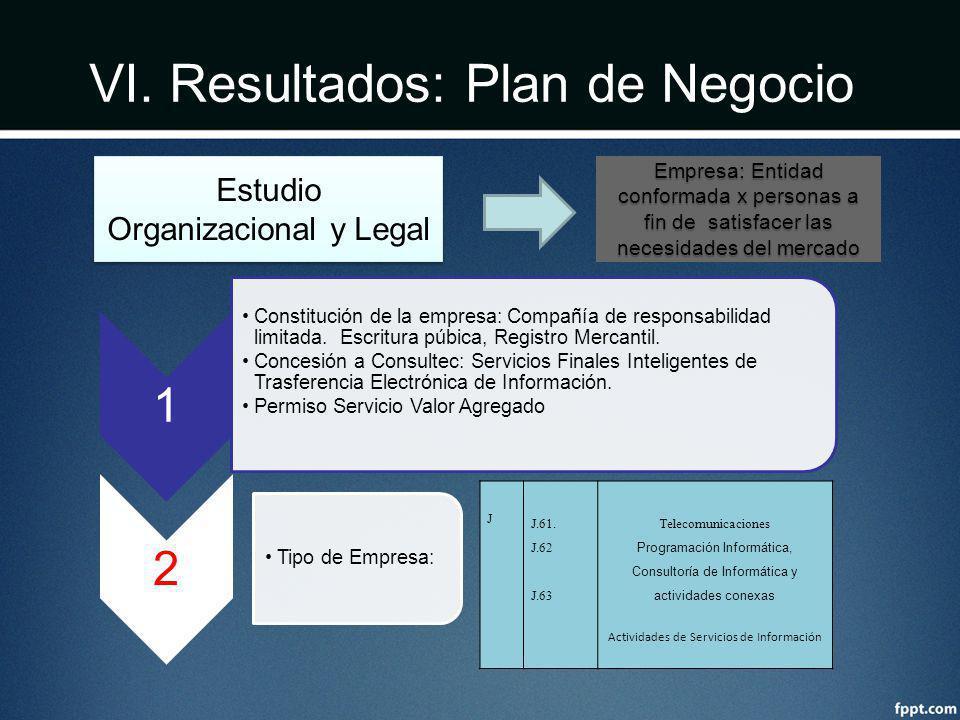VI. Resultados: Plan de Negocio Estudio Organizacional y Legal 1 Constitución de la empresa: Compañía de responsabilidad limitada. Escritura púbica, R