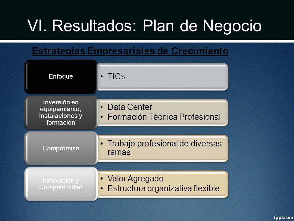 VI. Resultados: Plan de Negocio TICs Enfoque Data Center Formación Técnica Profesional Inversión en equipamiento, instalaciones y formación Trabajo pr