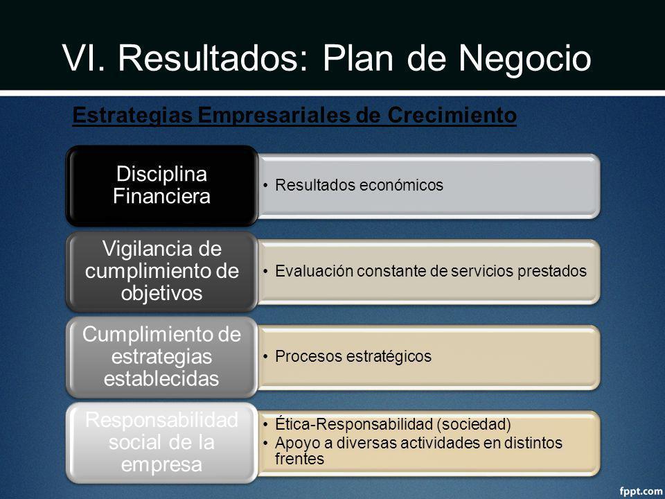 VI. Resultados: Plan de Negocio Resultados económicos Disciplina Financiera Evaluación constante de servicios prestados Vigilancia de cumplimiento de