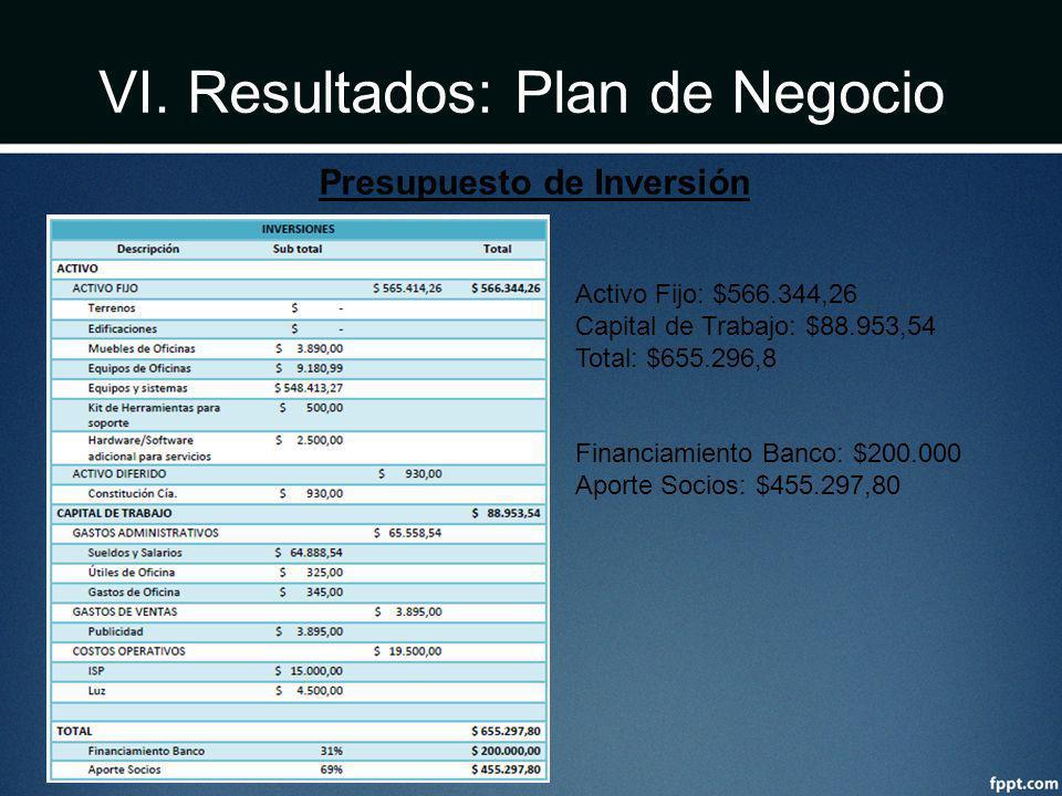 VI. Resultados: Plan de Negocio Presupuesto de Inversión Activo Fijo: $566.344,26 Capital de Trabajo: $88.953,54 Total: $655.296,8 Financiamiento Banc