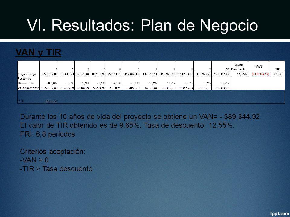 VI. Resultados: Plan de Negocio VAN y TIR Durante los 10 años de vida del proyecto se obtiene un VAN= - $89.344,92 El valor de TIR obtenido es de 9,65