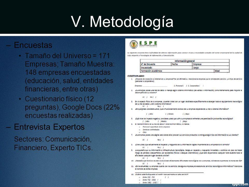 V. Metodología –Encuestas Tamaño del Universo = 171 Empresas; Tamaño Muestra: 148 empresas encuestadas (educación, salud, entidades financieras, entre