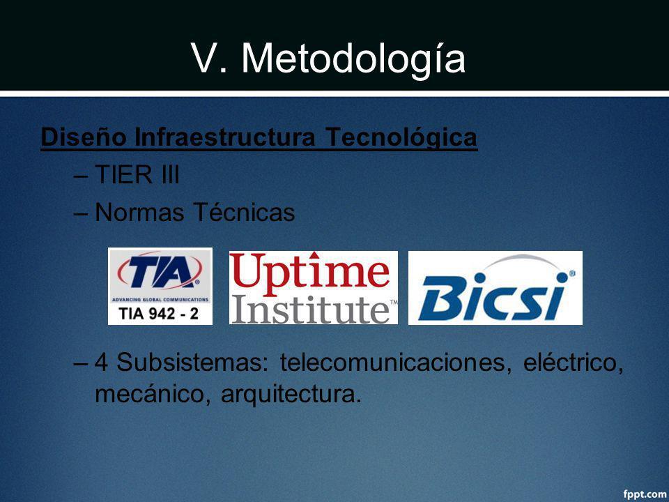 V. Metodología Diseño Infraestructura Tecnológica –TIER III –Normas Técnicas –4 Subsistemas: telecomunicaciones, eléctrico, mecánico, arquitectura.