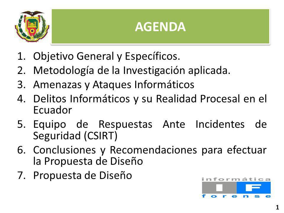 AGENDA 1.Objetivo General y Específicos.2.Metodología de la Investigación aplicada.