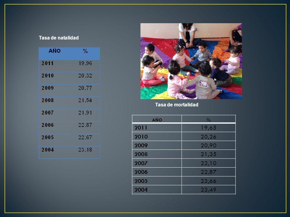 AÑO% 201119,65 201020,26 200920,90 200821,35 200722,10 200622,87 200523,66 200423,49 Tasa de mortalidad Tasa de natalidad