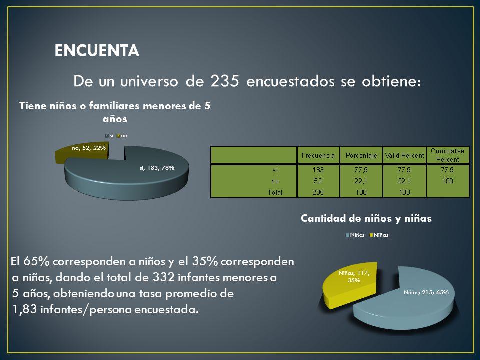 ENCUENTA De un universo de 235 encuestados se obtiene: El 65% corresponden a niños y el 35% corresponden a niñas, dando el total de 332 infantes menores a 5 años, obteniendo una tasa promedio de 1,83 infantes/persona encuestada.
