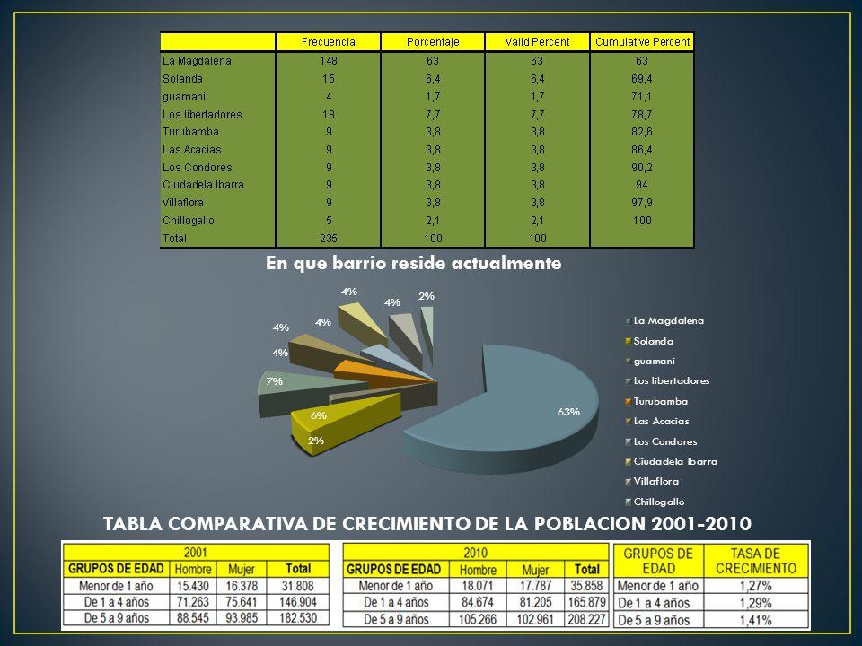 TABLA COMPARATIVA DE CRECIMIENTO DE LA POBLACION 2001-2010