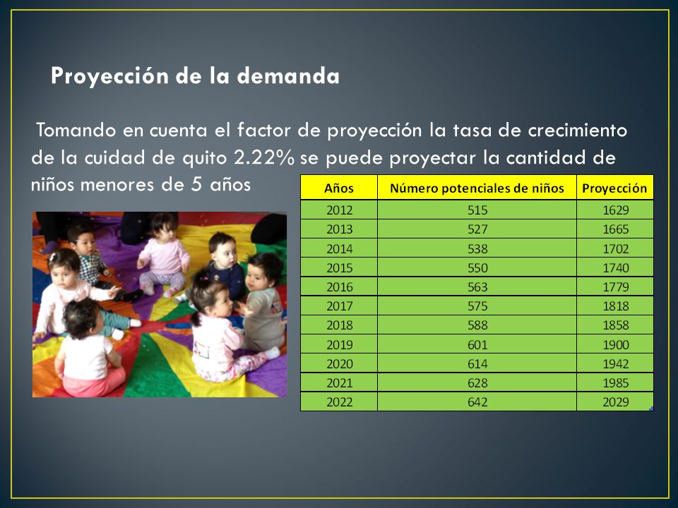 Tomando en cuenta el factor de proyección la tasa de crecimiento de la cuidad de quito 2.22% se puede proyectar la cantidad de niños menores de 5 años Proyección de la demanda