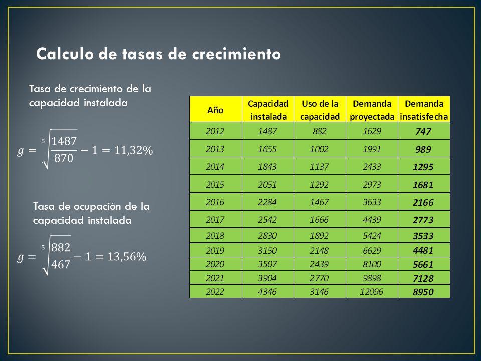 Calculo de tasas de crecimiento Tasa de crecimiento de la capacidad instalada Tasa de ocupación de la capacidad instalada