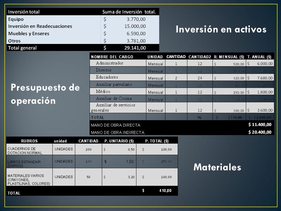Inversión en activos Materiales Presupuesto de operación
