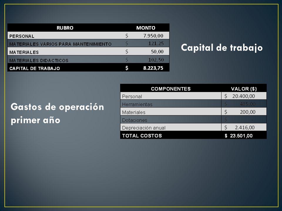 Capital de trabajo Gastos de operación primer año