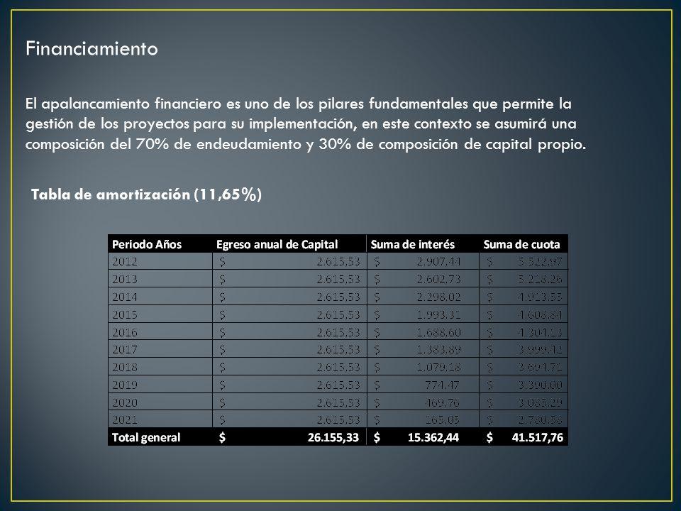 Financiamiento El apalancamiento financiero es uno de los pilares fundamentales que permite la gestión de los proyectos para su implementación, en este contexto se asumirá una composición del 70% de endeudamiento y 30% de composición de capital propio.