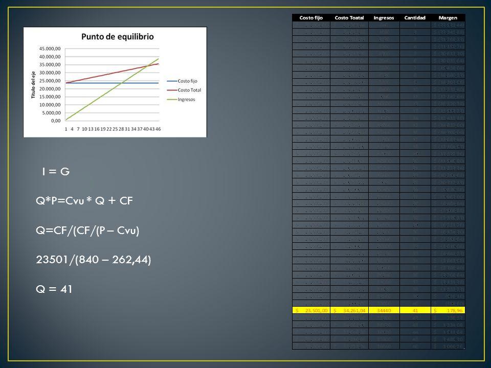I = G Q*P=Cvu * Q + CF Q=CF/(CF/(P – Cvu) 23501/(840 – 262,44) Q = 41