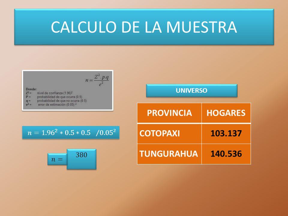 CALCULO DE LA MUESTRA PROVINCIAHOGARES COTOPAXI103.137 TUNGURAHUA140.536 UNIVERSO