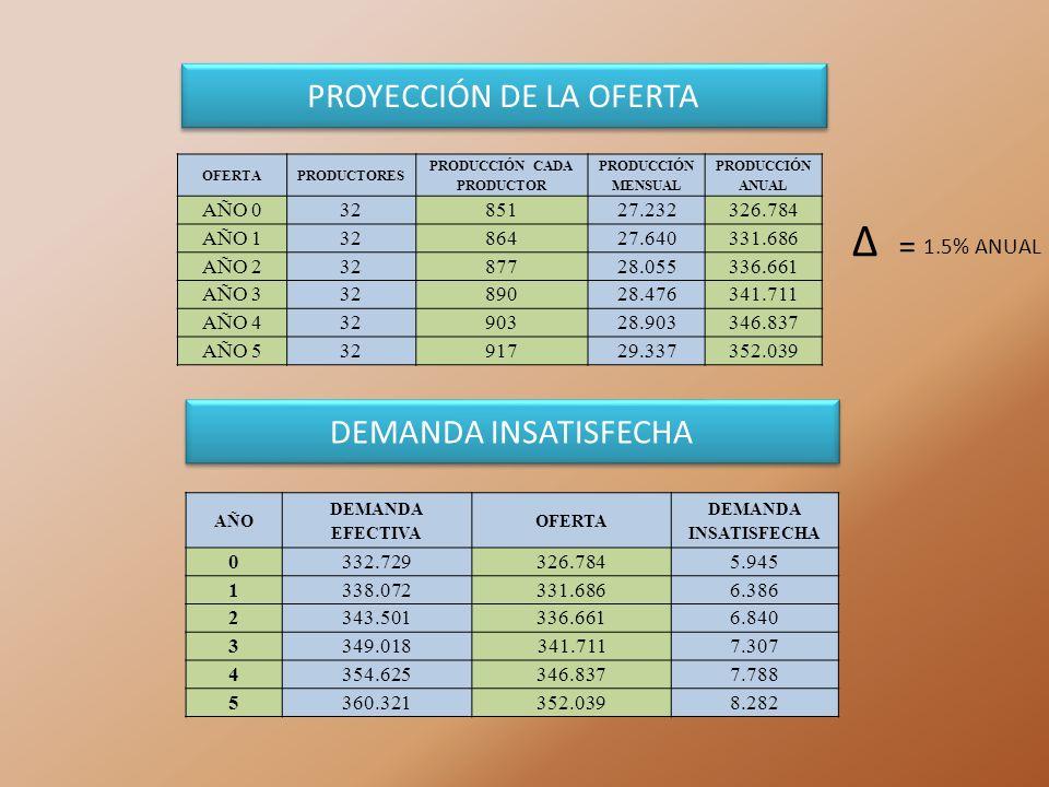 PROYECCIÓN DE LA OFERTA OFERTAPRODUCTORES PRODUCCIÓN CADA PRODUCTOR PRODUCCIÓN MENSUAL PRODUCCIÓN ANUAL AÑO 03285127.232326.784 AÑO 13286427.640331.68