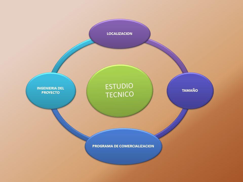 ESTUDIO TECNICO TAMAÑO PROGRAMA DE COMERCIALIZACION INGENIERIA DEL PROYECTO LOCALIZACION