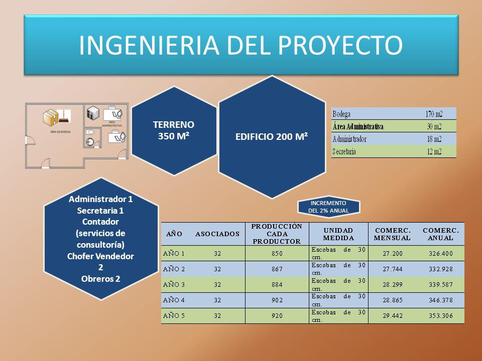 INGENIERIA DEL PROYECTO TERRENO 350 M² EDIFICIO 200 M² Administrador 1 Secretaria 1 Contador (servicios de consultoría) Chofer Vendedor 2 Obreros 2 IN