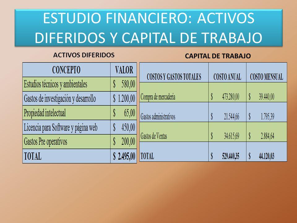 ACTIVOS DIFERIDOS ESTUDIO FINANCIERO: ACTIVOS DIFERIDOS Y CAPITAL DE TRABAJO