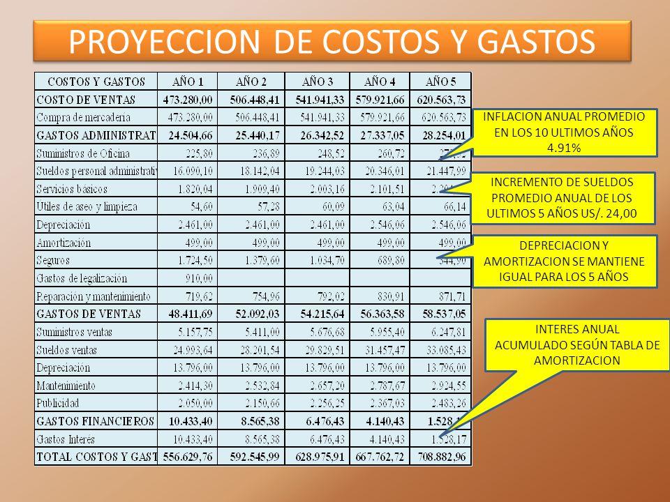 PROYECCION DE COSTOS Y GASTOS INFLACION ANUAL PROMEDIO EN LOS 10 ULTIMOS AÑOS 4.91% INCREMENTO DE SUELDOS PROMEDIO ANUAL DE LOS ULTIMOS 5 AÑOS US/. 24