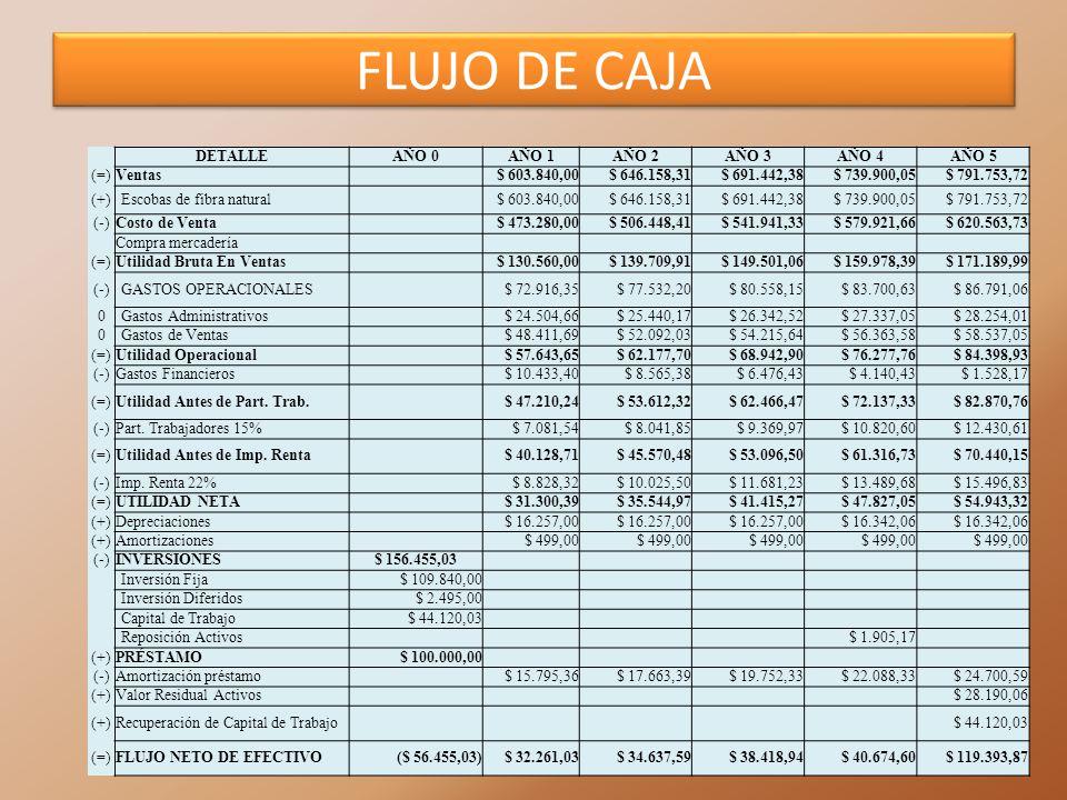 FLUJO DE CAJA DETALLEAÑO 0AÑO 1AÑO 2AÑO 3AÑO 4AÑO 5 (=)Ventas $ 603.840,00$ 646.158,31$ 691.442,38$ 739.900,05$ 791.753,72 (+)Escobas de fibra natural
