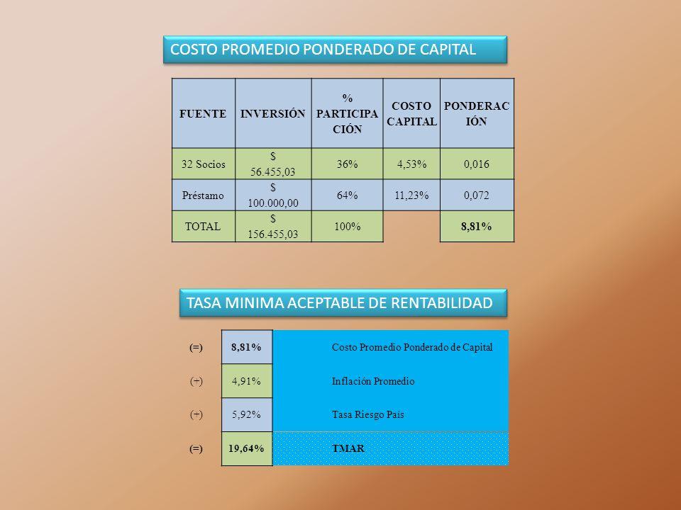 FUENTEINVERSIÓN % PARTICIPA CIÓN COSTO CAPITAL PONDERAC IÓN 32 Socios $ 56.455,03 36%4,53%0,016 Préstamo $ 100.000,00 64%11,23%0,072 TOTAL $ 156.455,0
