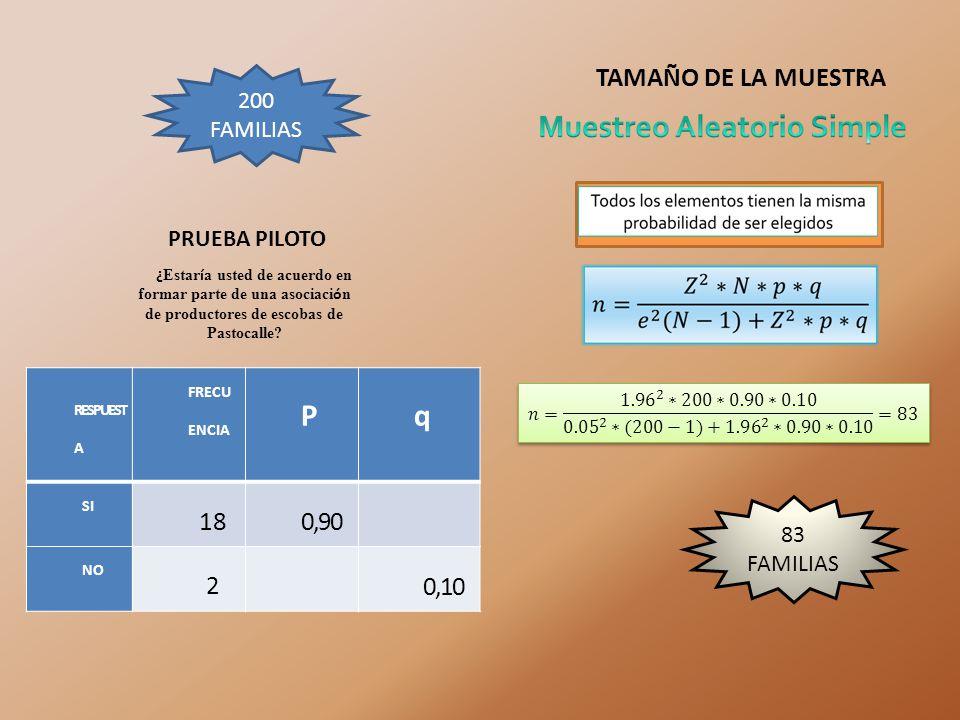 TAMAÑO DE LA MUESTRA RESPUEST A FRECU ENCIA Pq SI 180,90 NO 2 0,10 ¿ Estar í a usted de acuerdo en formar parte de una asociaci ó n de productores de